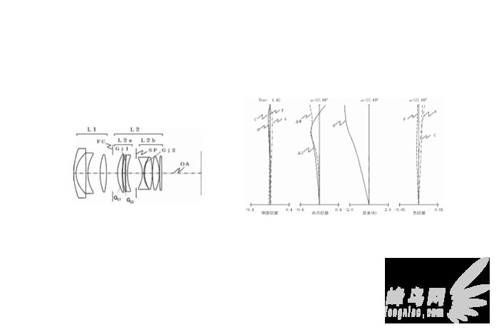1.4系列或添新成员 佳能28 1.4L专利曝光