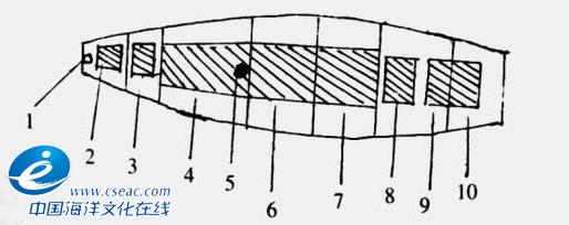 大对渔船偎船船舱结构示意图